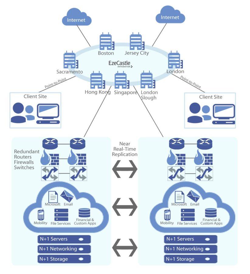 cloud diagram private