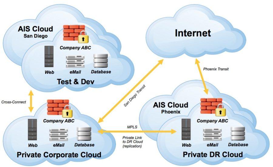 cloud diagram virtual