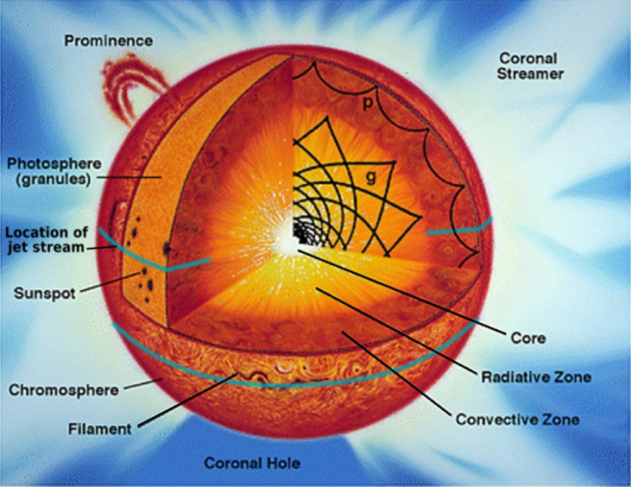 diagram of the sun labeled