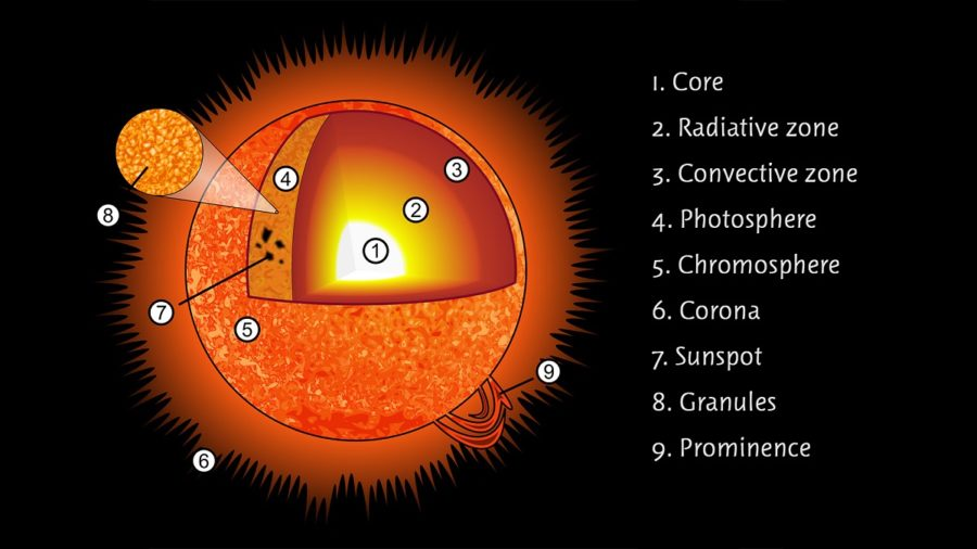 diagram of the sun structure