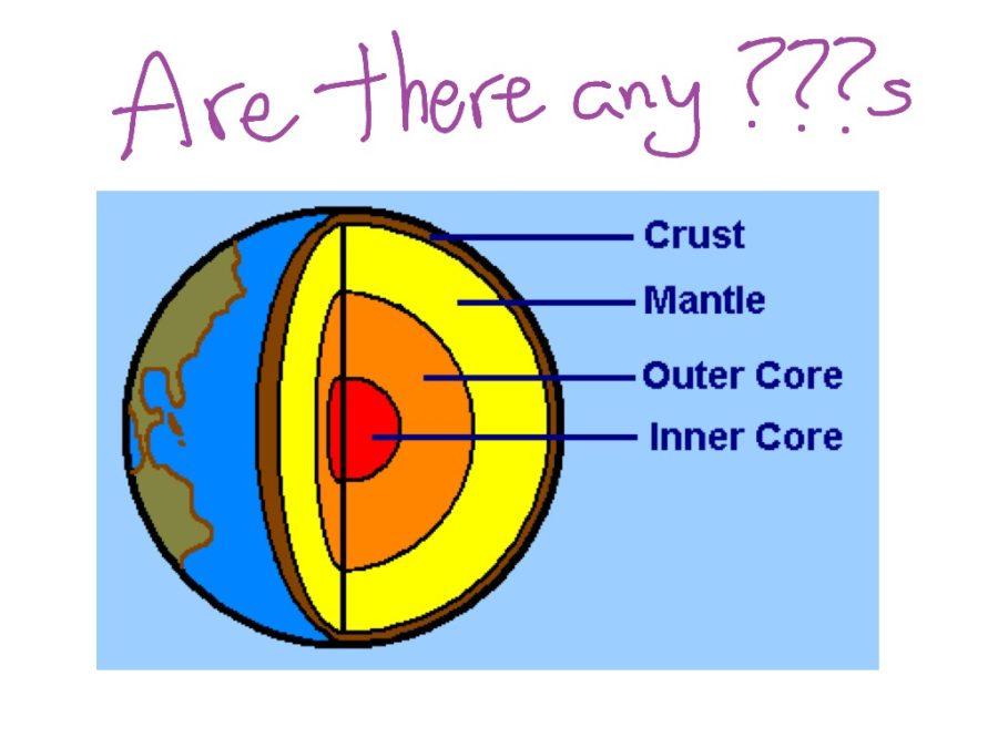 earth diagram for kids
