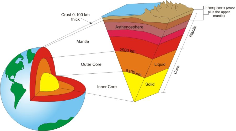 earth diagram internal