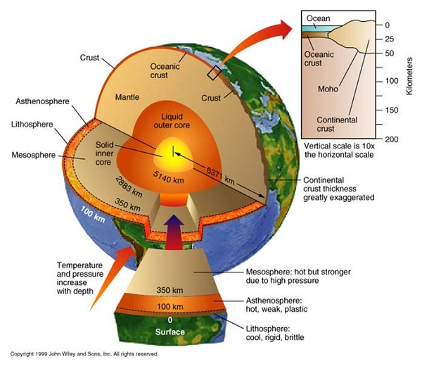 earth diagram parts