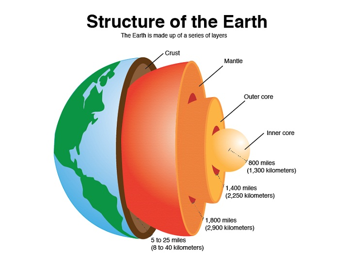 earth diagram structure