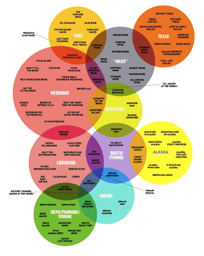 funny venn diagrams colorful