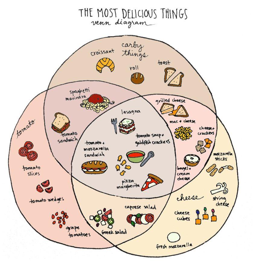 funny venn diagrams food
