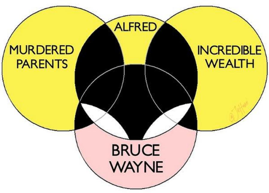 funny venn diagrams free
