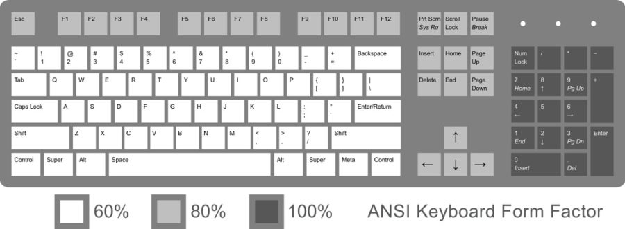 keyboard diagram layout