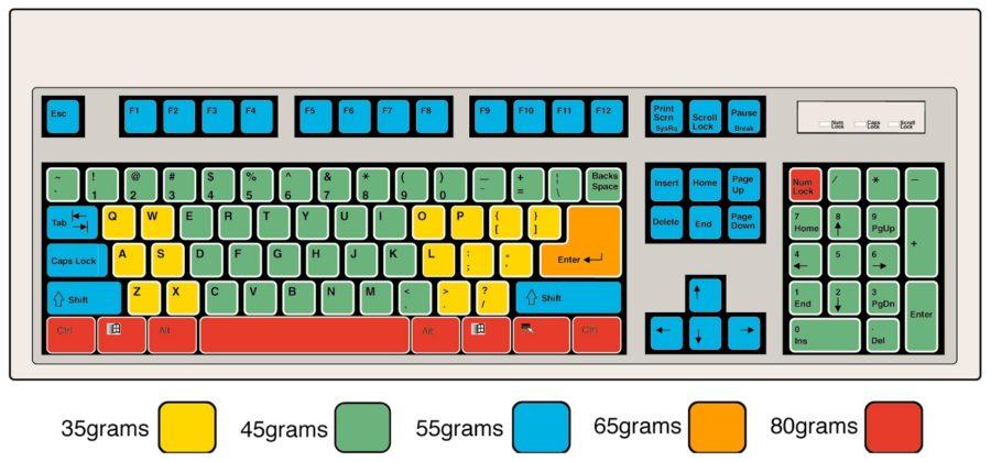 keyboard diagram parts