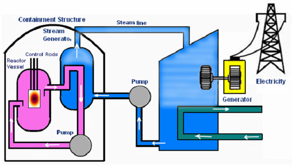 nuclear power plant diagram BWR