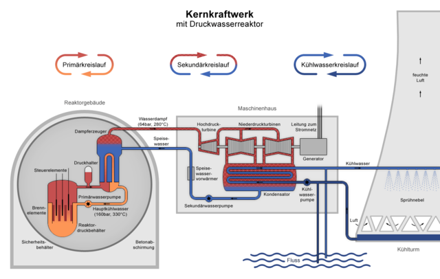 nuclear power plant diagram detailed