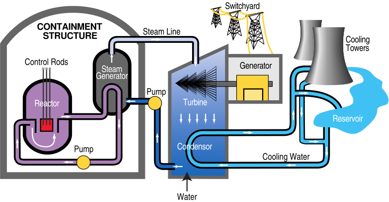 nuclear power plant diagram example