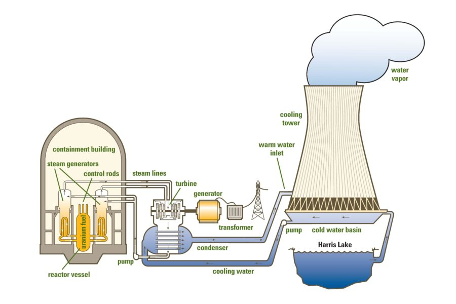 nuclear power plant diagram tower