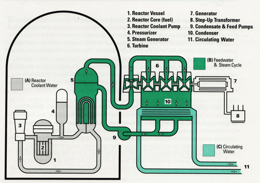 nuclear power plant diagram work