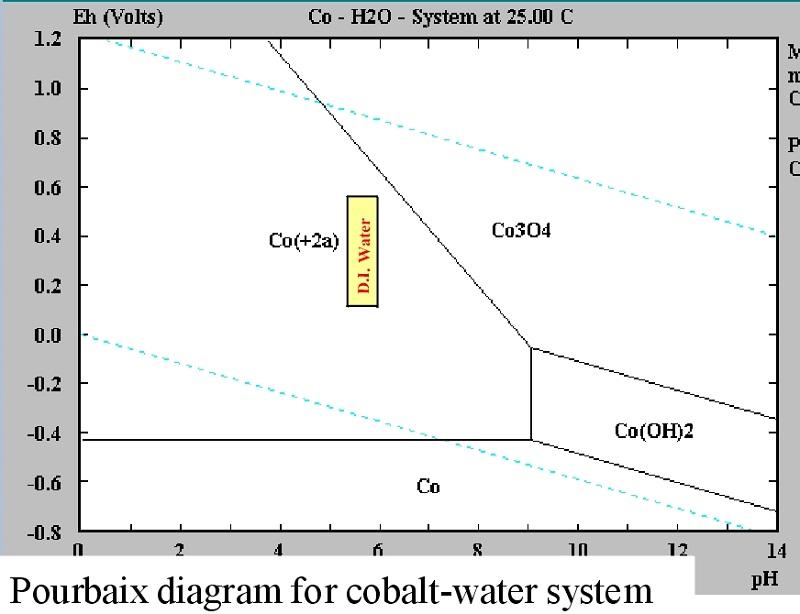 pourbaix diagram cobalt