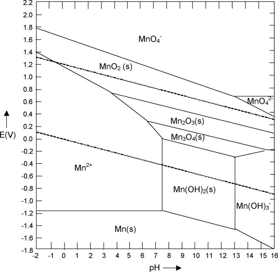 pourbaix diagram mangan