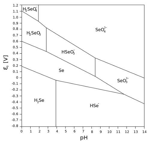 pourbaix diagram selenium