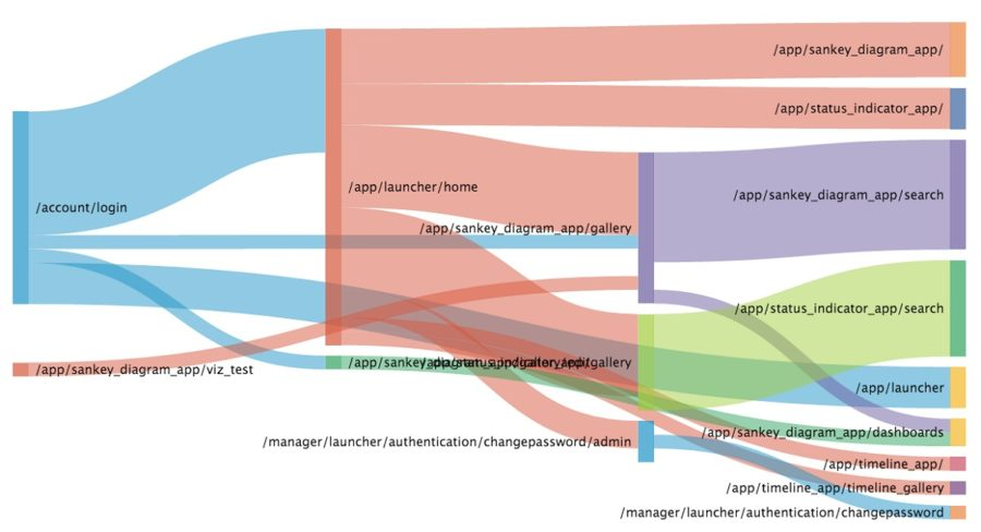 sankey diagram example