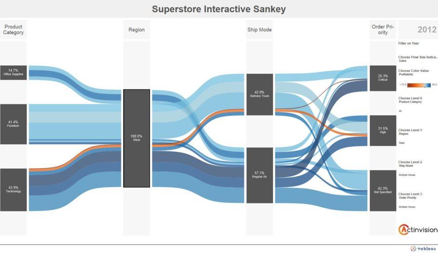 sankey diagram tableau