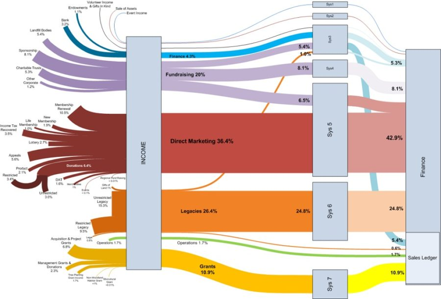 sankey diagram visio