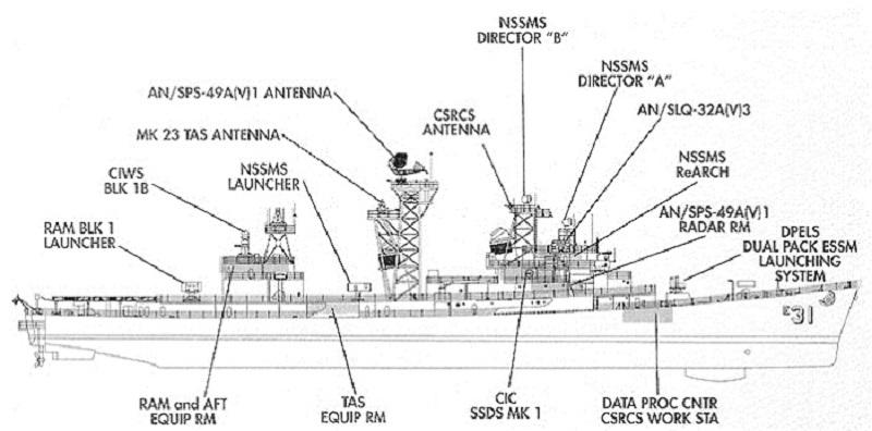 ship diagram body