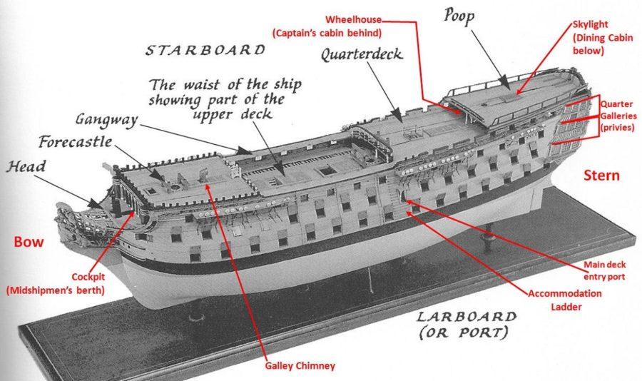 ship diagram modern