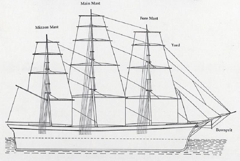 ship diagram sailing