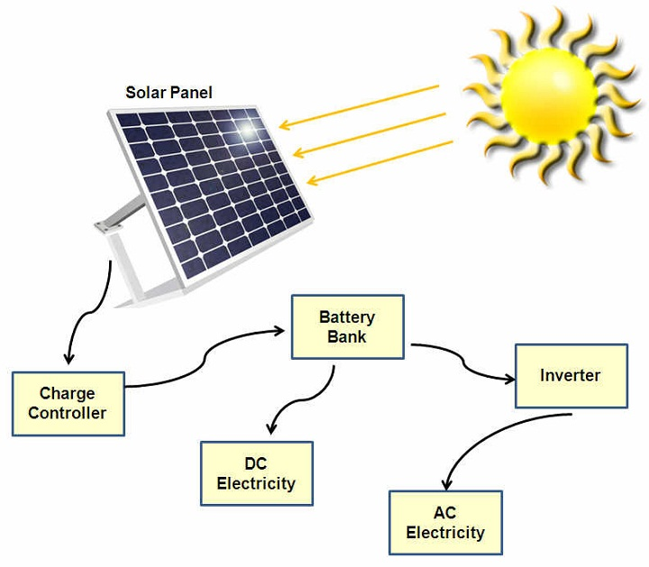 solar energy diagram component