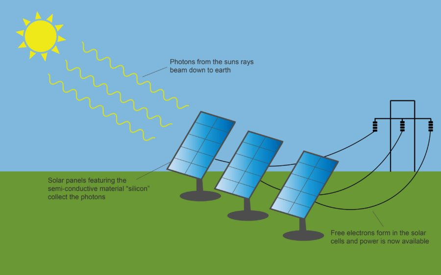 solar energy diagram ideas