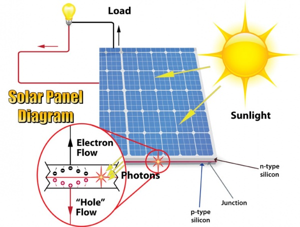 solar energy diagram mechaniwm