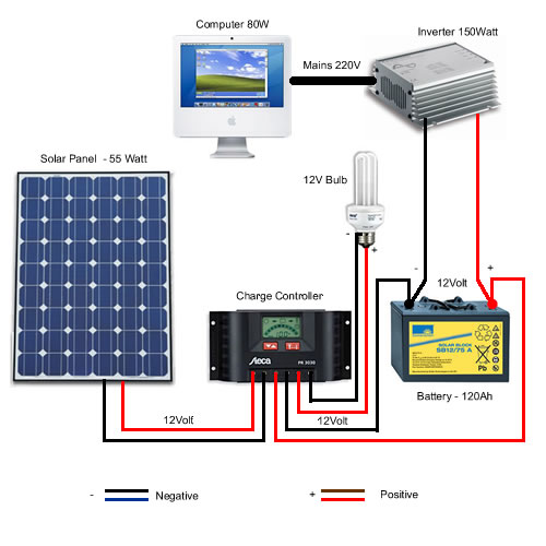 solar energy diagram system