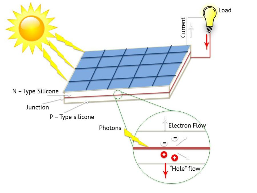 solar energy diagram work