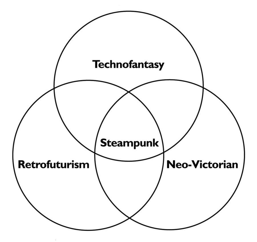triple venn diagram example
