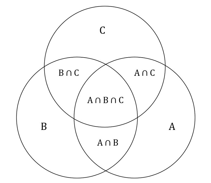 triple venn diagram formula