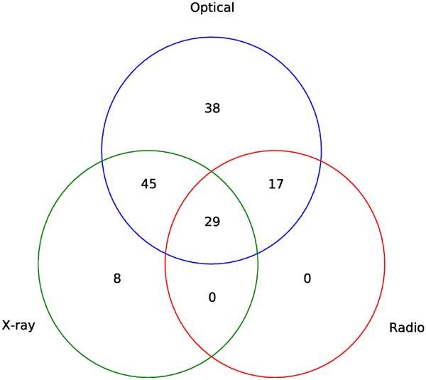 triple venn diagram number
