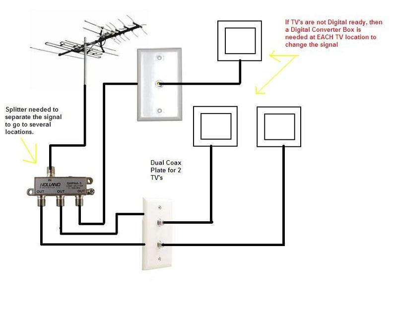 tv diagram antenna