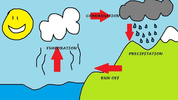 water cycle diagram for kids simple