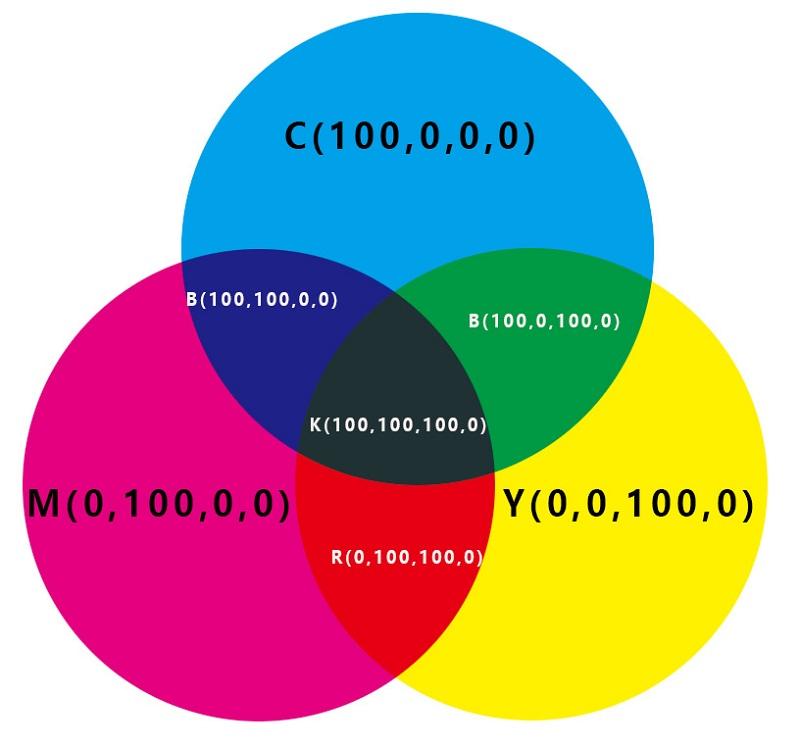 a venn diagram colors