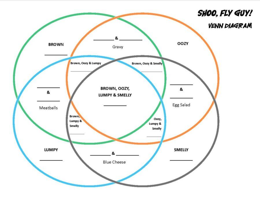 a venn diagram complex