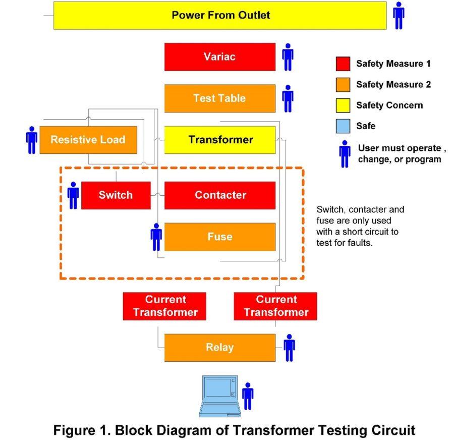 block diagrams example