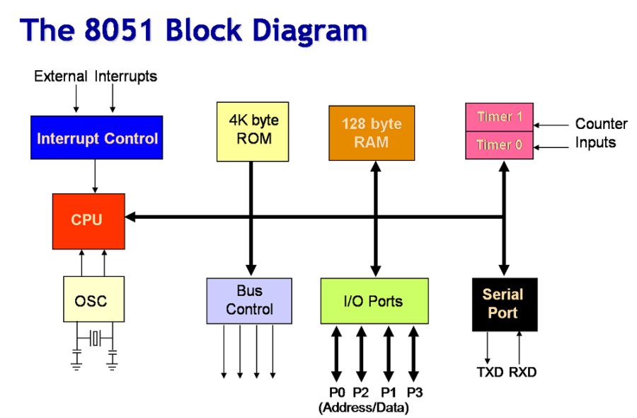 block diagrams image
