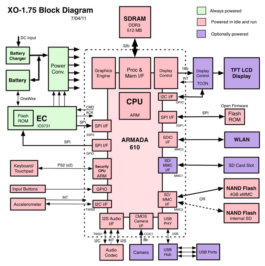 block diagrams of laptop