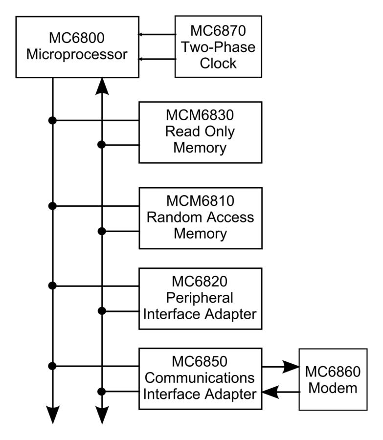 block diagrams simple