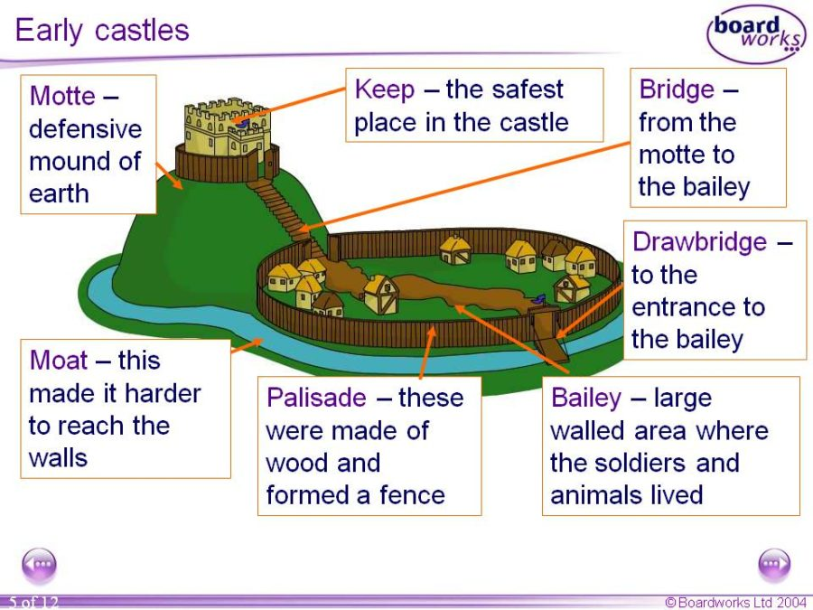 castle diagram example