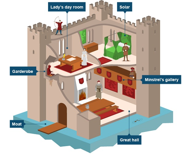 castle diagram for kids