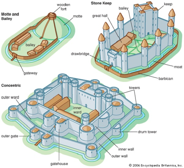 castle diagram layout