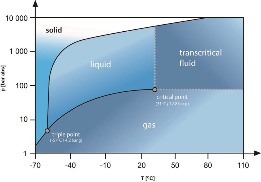 co2 phase diagram chart