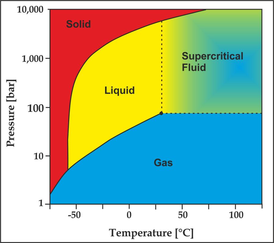 co2 phase diagram free
