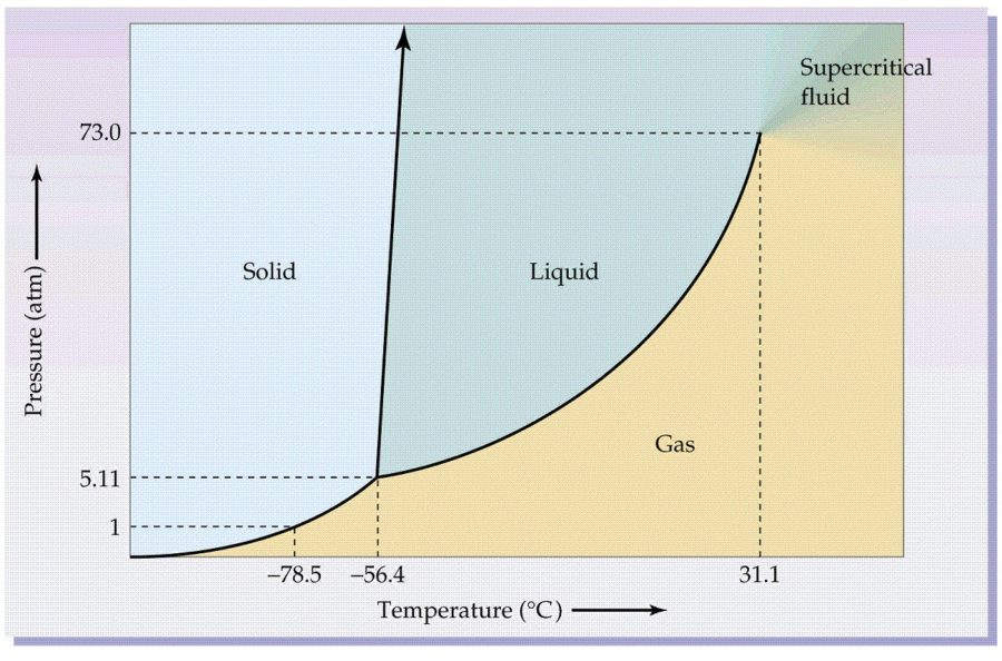 co2 phase diagram image