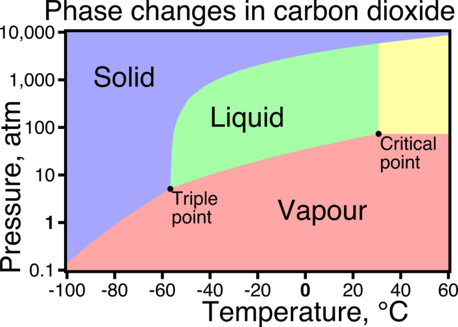 co2 phase diagram page